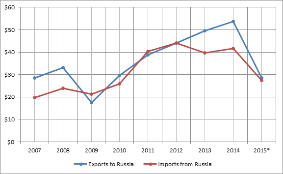Figure 1. 2007-2015 Chinese-Russian bilateral trade turnover, billion USD.png