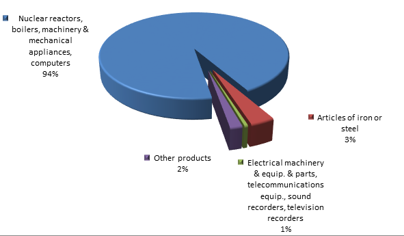 Figure 2. Structure of Yamalo-Nenets Autonomous District Imports in the first 9 months of 2015.png