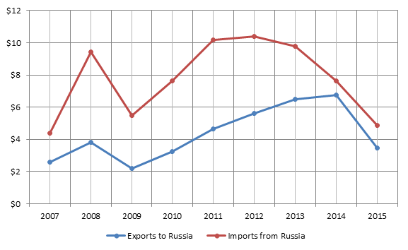 Figure 1. 2007-2015 Lithuanian-Russian bilateral trade turnover, billion USD.png