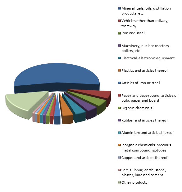 Figure 3. Structure of Russian Exports to Belarus in 2015.png