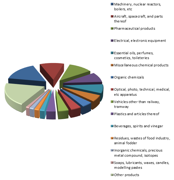 Figure 2. Structure of French Exports to Russia in 2015.png