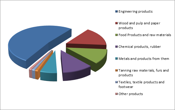 Figure 2. Structure of Penza region Imports in 2015.png