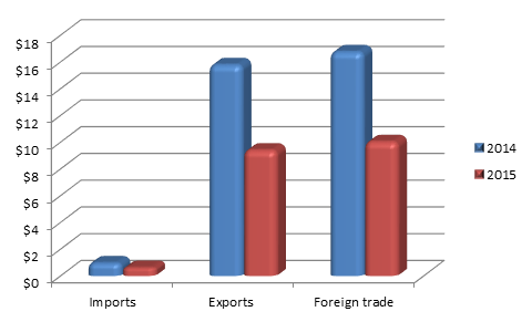 Figure 1. Khanty-Mansi Autonomous District Foreign trade, Exports and Imports, billion USD, 9 months of 2015.png