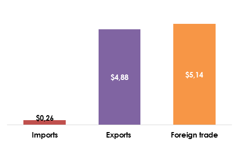 Figure 1. Kemerovo region Foreign trade, Exports and Imports, billion USD, 7 months of 2016.png