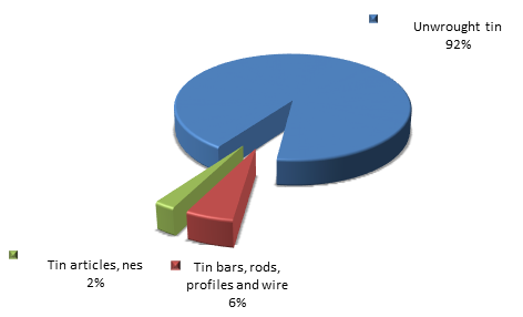 Figure 2. Structure of tin and articles thereof Exports to Russia in 2015.png