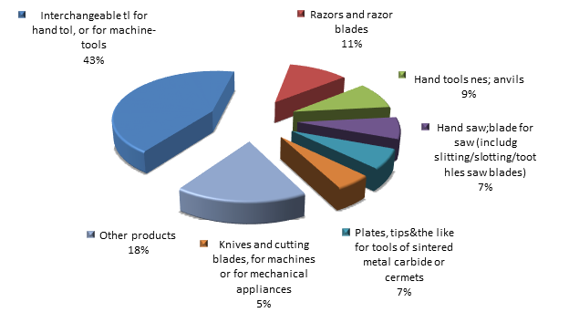 Figure 2. Structure of tools, implements, cutlery, etc of base metal Exports to Russia in 2015.png