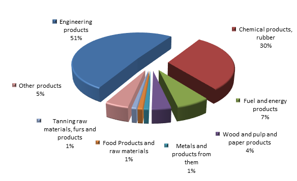 Figure 3. Structure of Yaroslavl region Exports, 2015.png