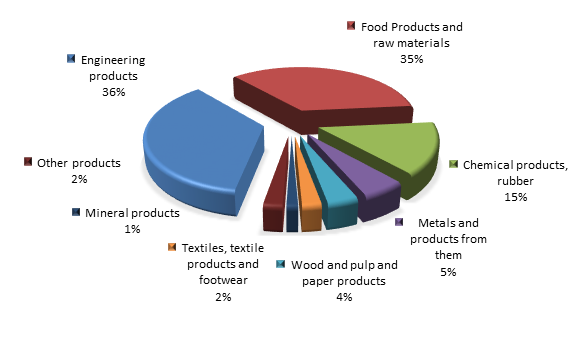Figure 2. Structure of Leningradyan region Imports in the first 4 months of 2016.png