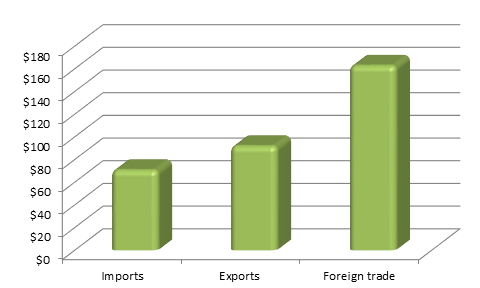 Figure 1. Chukotka Autonomous Okrug Foreign trade, Exports and Imports, million USD, 2015.png