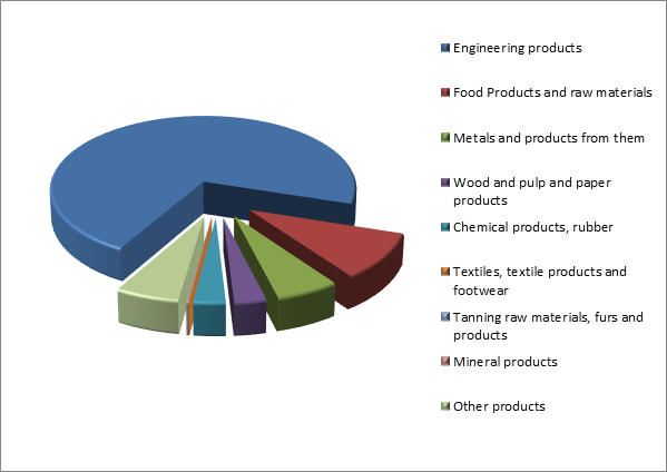 Figure 3. Structure of Penza region Exports, 2015.png