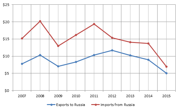 Figure 1. 2007-2015 French-Russian bilateral trade turnover, billion USD.png