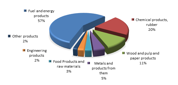 Figure 3. Structure of Leningradyan region Exports, 4 months of 2016.png