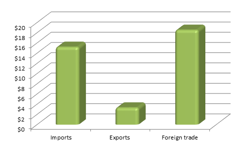 Figure 1. Moscow region Foreign trade, Exports and Imports, million USD, 2015.png