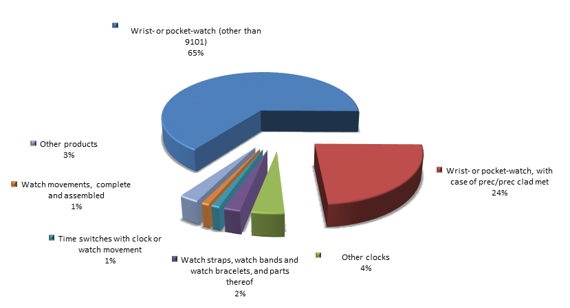 Figure 2. Structure of clocks, watches, and parts thereof Exports to Russia in 2015.png
