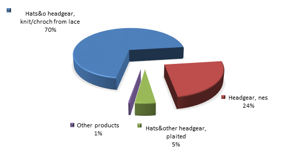 Figure 2. Structure of headgear and parts thereof Exports to Russia in 2015.png