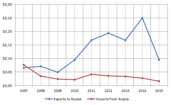 Figure 1. 2007-2015 Icelandic-Russian bilateral trade turnover, billion USD.png