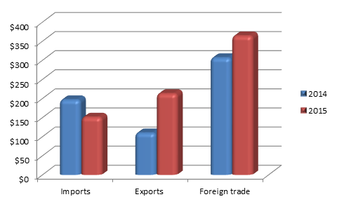 Figure 1. Penza region Foreign trade, Exports and Imports, million USD, 2015.png