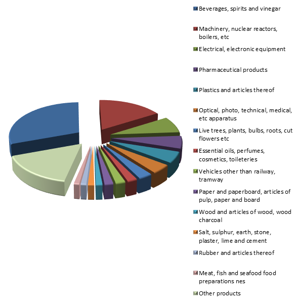 Figure 2. Structure of Latvian Exports to Russia in 2015.png
