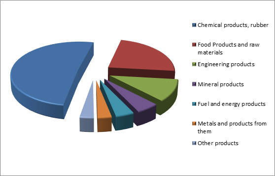 Figure 3. Structure of Saratov region Exports, 2015.png
