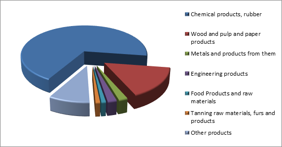 Figure 3. Structure of Kirov region Exports, 2015.png