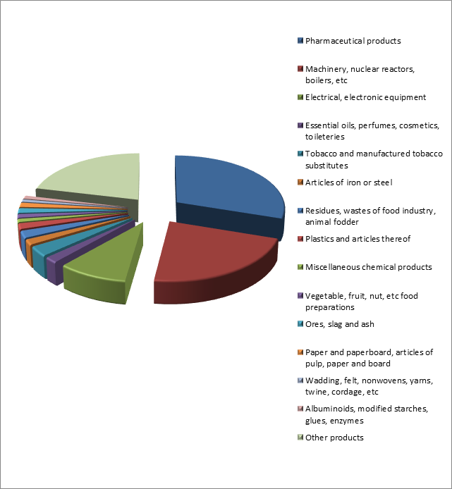 Figure 2. Structure of Bulgarian Exports to Russia, January – October 2015.png
