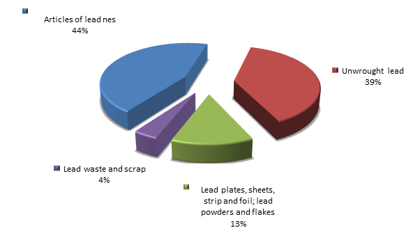 Figure 2. Structure of lead and articles thereof Exports to Russia in 2015.png
