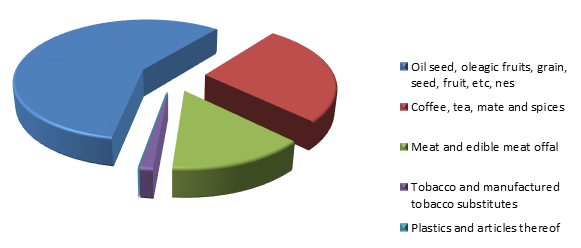 Figure 2. Structure of Nicaragua Exports to Russia in 2015.png