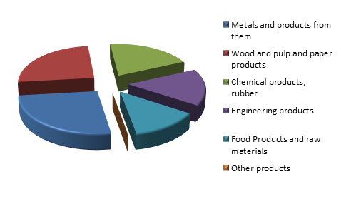 Figure 3. Structure of Republic of Mordovia Exports, 2015.png