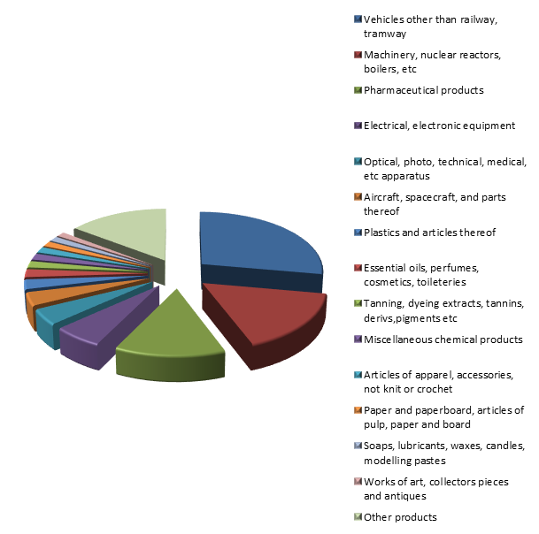 Figure 2. Structure of English Exports to Russia in 2015.png