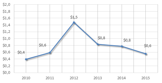 Figure 4. 2010-2015 Russian Federation's exports of railway, tramway locomotives, rolling stock, equipment, billion USD.png