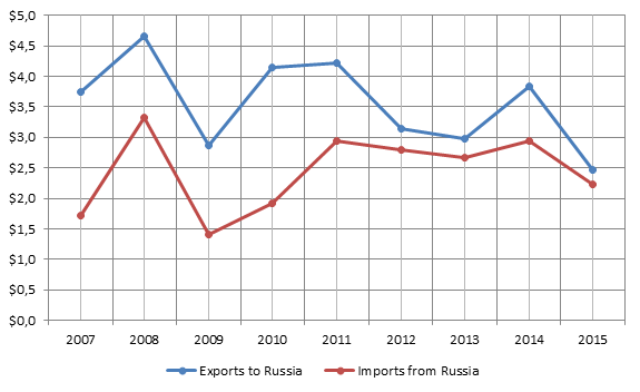 Figure 1. 2007-2015 Brazilian-Russian bilateral trade turnover, billion USD.png