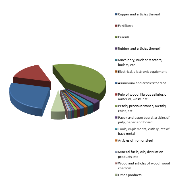 Figure 3. Structure of Russian Exports to South Africa, January – October 2015.png