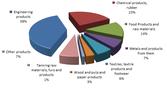 Figure 2. Structure of Moscow region Imports in 2015.png