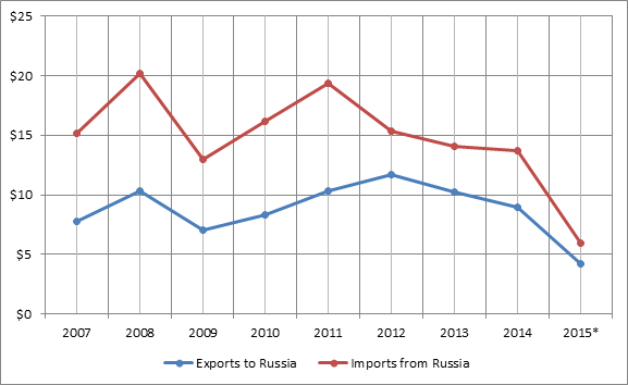 Figure 1. 2007-2015 France-Russian bilateral trade turnover, billion USD.png