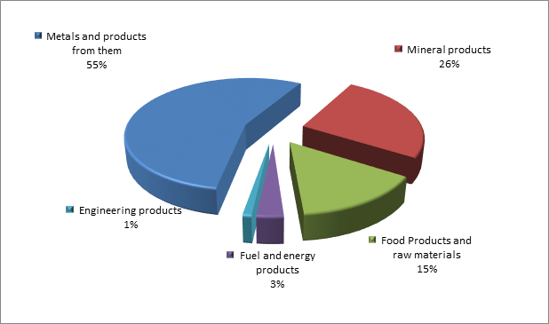 Figure 3. Structure of Murmansk region Exports, 2015.png