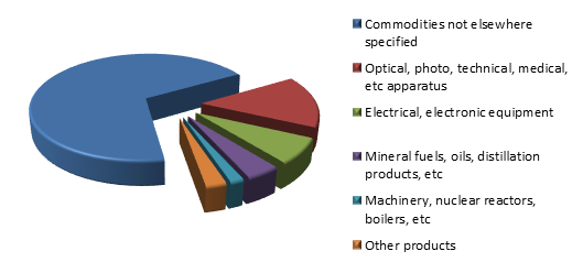 Figure 2. Structure of Iraqi Exports to Russia in 2015.png
