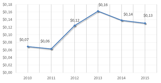 Figure 4. 2010-2015 Russian Federation's exports of miscellaneous articles of base metal, billion USD.png