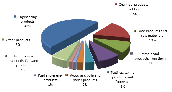 Figure 2. Structure of Novosibirsk region Imports in 2015.png