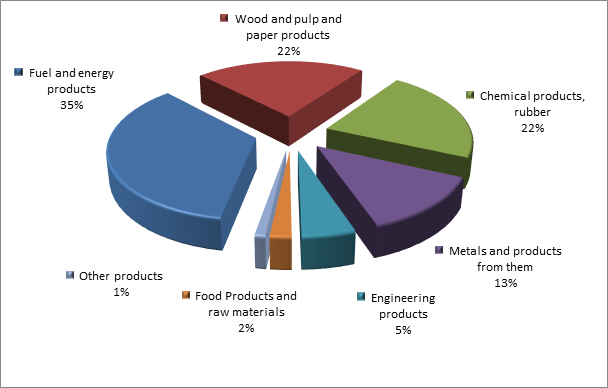 Figure 3. Structure of Tomsk region Exports, 2015.png