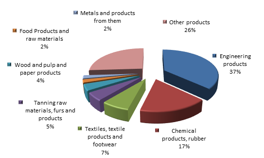 Figure 2. Structure of Republic of Ingushetia Imports in 2015.png