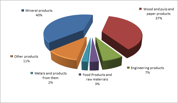 Figure 3. Structure of Arhangelsk region Exports, 2015.png