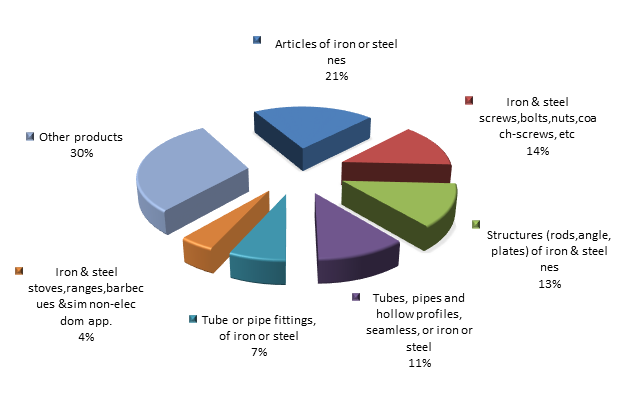 Figure 2. Structure of articles of iron or steel Exports to Russia in 2015.png