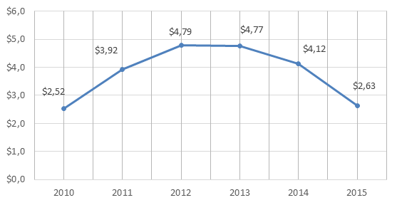 Figure 1. 2010-2015 Russian Federation's imports of rubber and articles thereof, billion USD.png